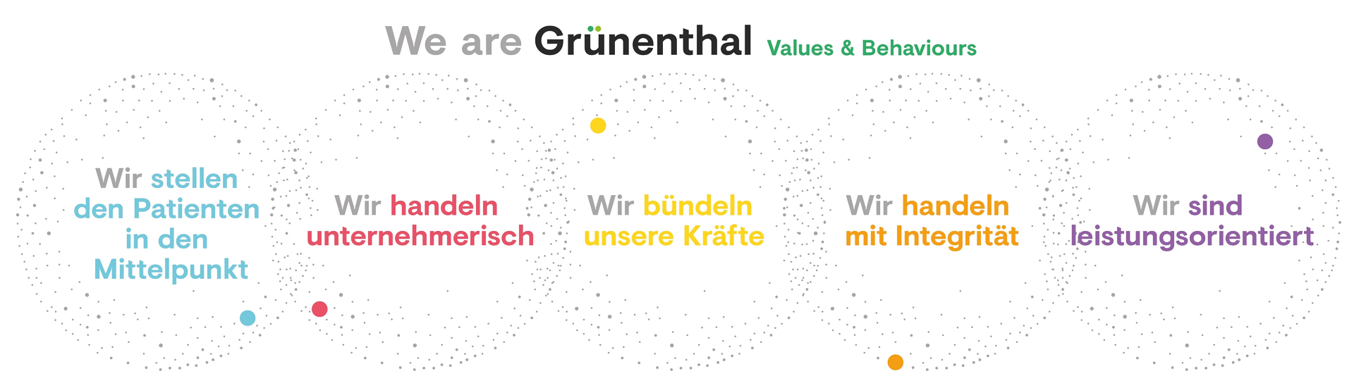 We are Grünenthal  Values & Behaviorus